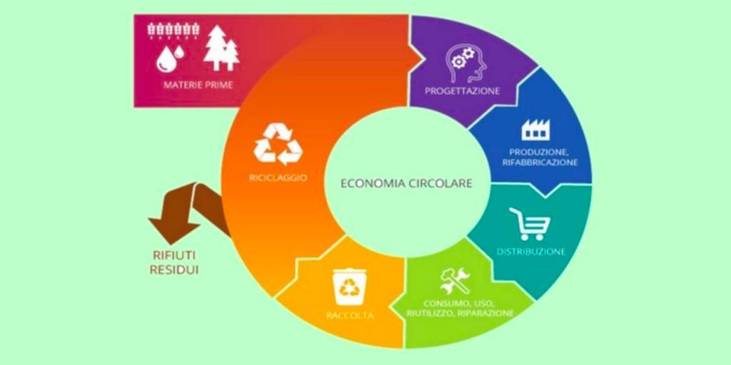 processo-economia-circolare